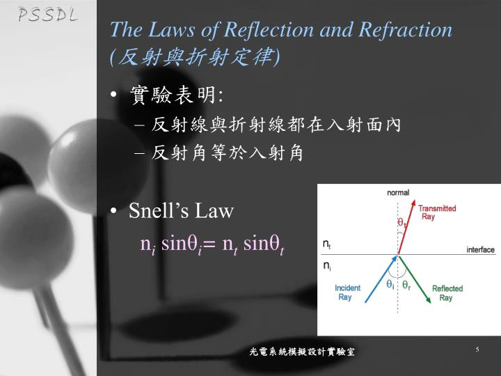The Laws of Reflection and Refraction (