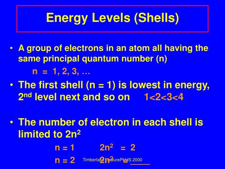 Energy Levels (Shells)