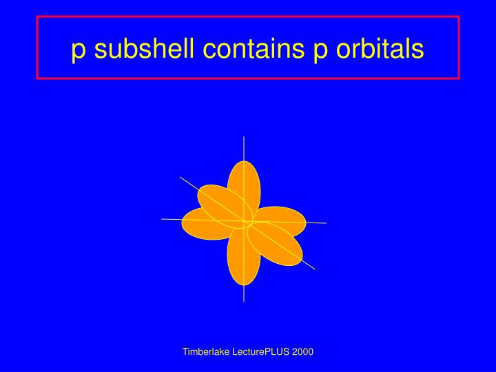 p subshell contains p orbitals