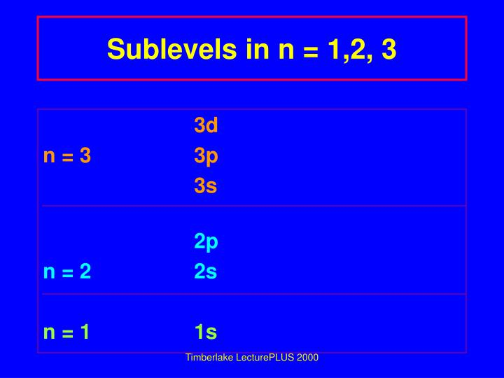Sublevels in n = 1,2, 3