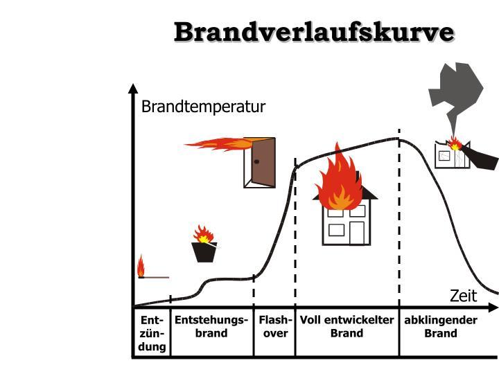 Brandverlaufskurve