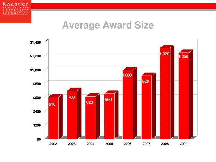Average Award Size
