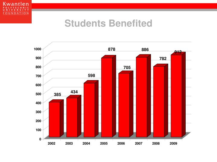 Students Benefited