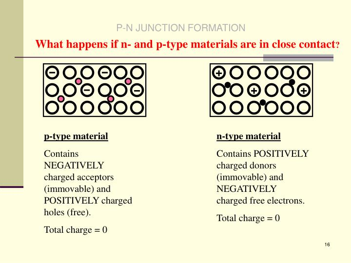 P-N JUNCTION FORMATION