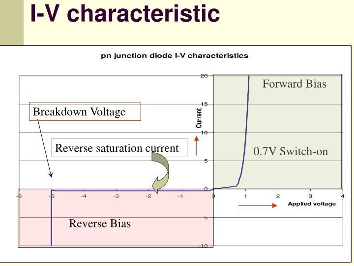 I-V characteristic