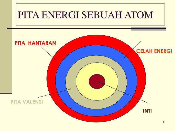 PITA ENERGI SEBUAH ATOM