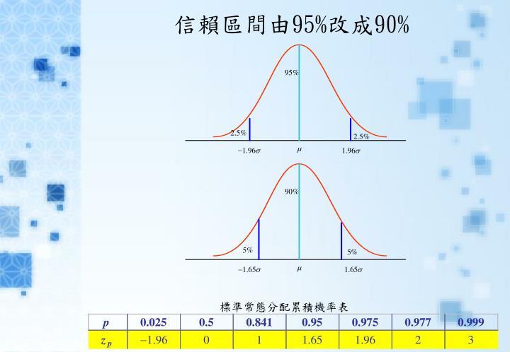 標準常態分配累積機率表