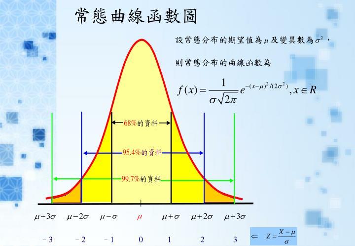 常態曲線函數圖