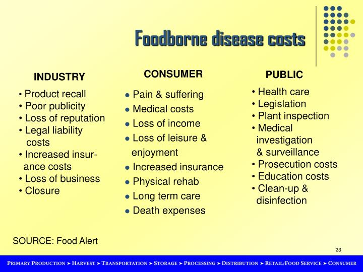 Foodborne disease costs