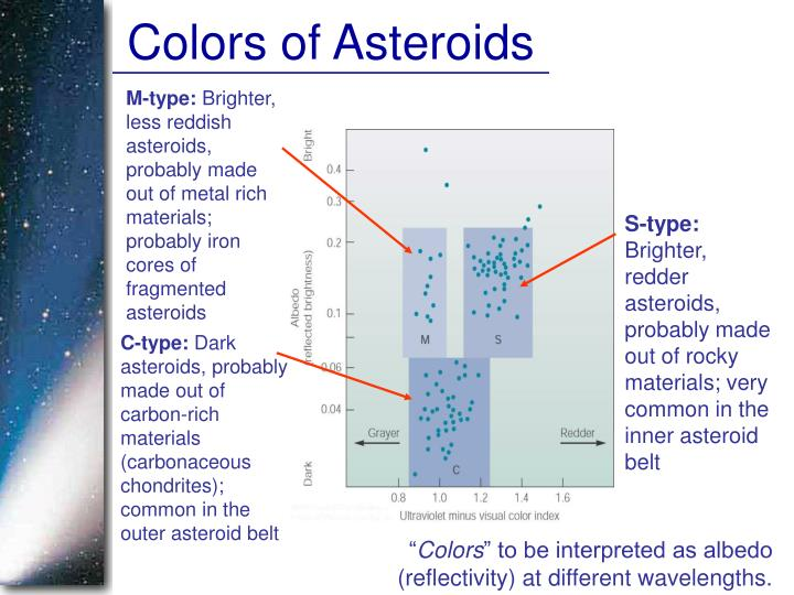 Colors of Asteroids