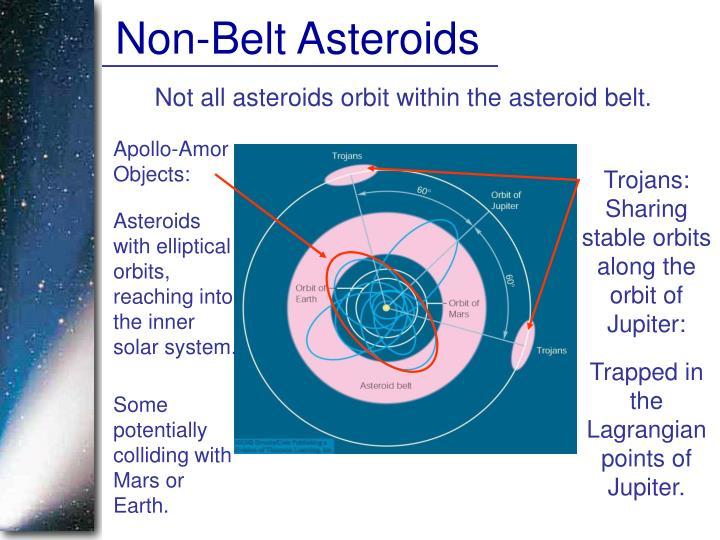 Non-Belt Asteroids