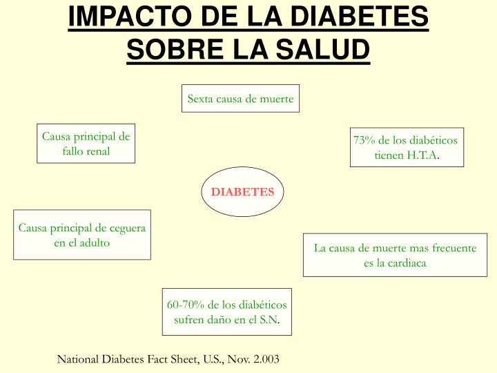 IMPACTO DE LA DIABETES SOBRE LA SALUD
