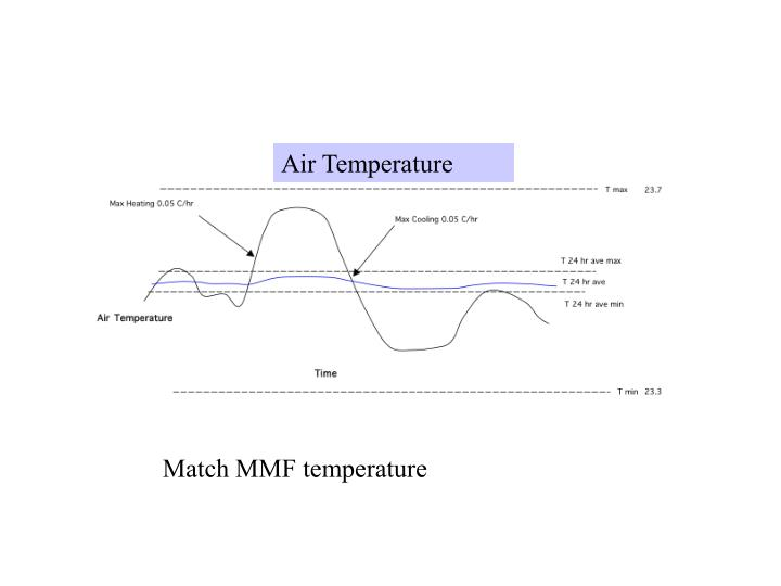 Air Temperature Illustration