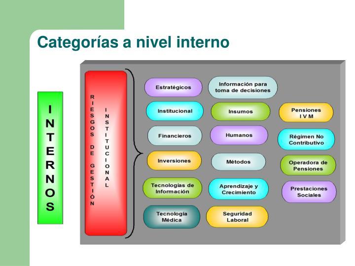 Categorías a nivel interno
