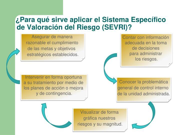 ¿Para qué sirve aplicar el Sistema Específico de Valoración del Riesgo (SEVRI)?