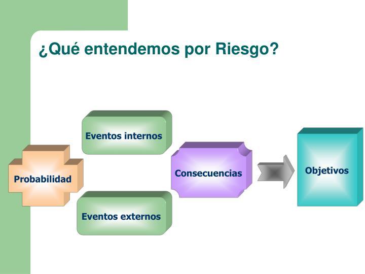¿Qué entendemos por Riesgo?