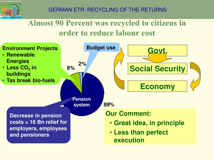 GERMAN ETR: RECYCLING OF THE RETURNS