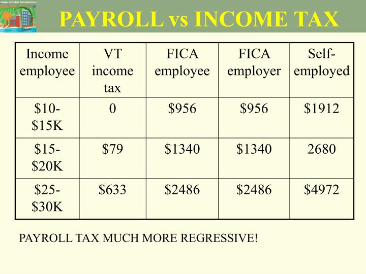 PAYROLL vs INCOME TAX