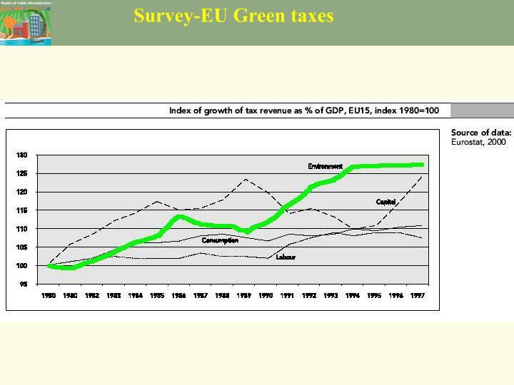 Survey-EU Green taxes