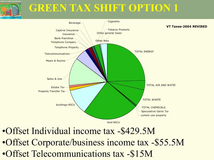 GREEN TAX SHIFT OPTION 1