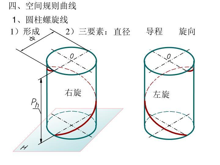 四、空间规则曲线