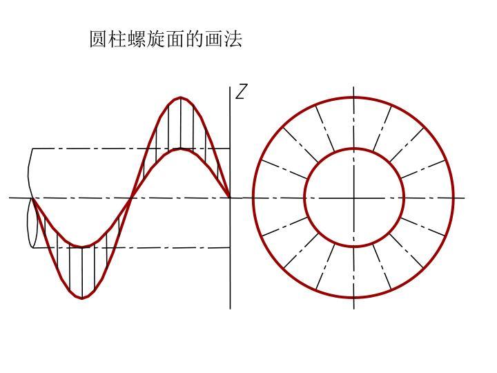 圆柱螺旋面的画法