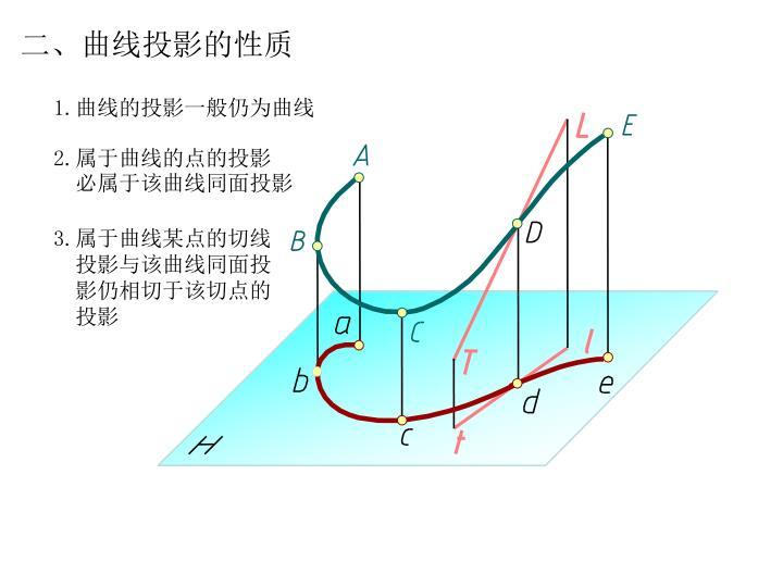 二、曲线投影的性质