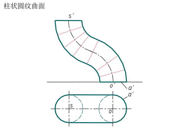柱状圆纹曲面