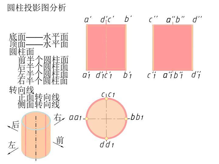 圆柱投影图分析