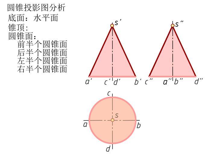 圆锥投影图分析