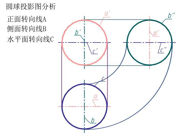 圆球投影图分析