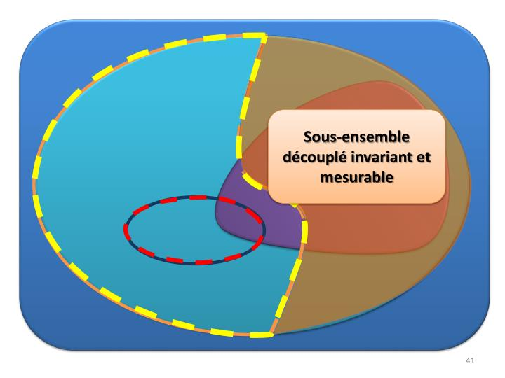 Sous-ensemble découplé invariant et mesurable