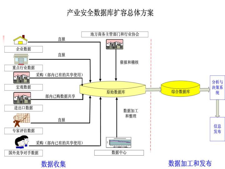 中国产业安全数据库总体概况