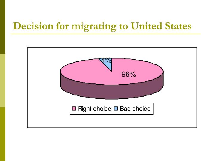 Decision for migrating to United States