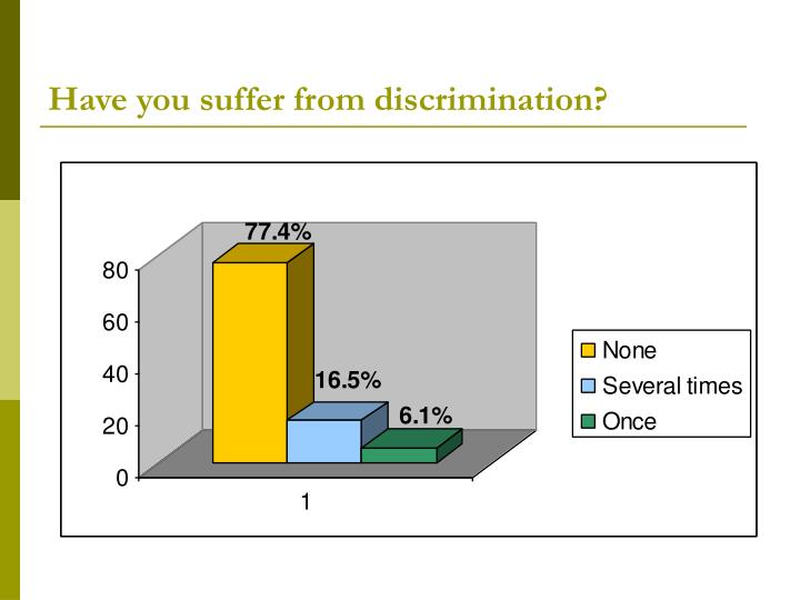 Have you suffer from discrimination?