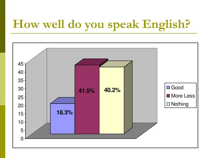 How well do you speak English?