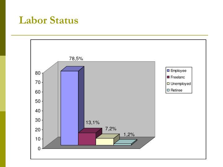 Labor Status