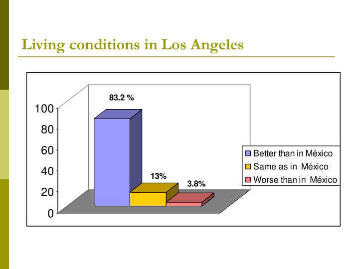 Living conditions in Los Angeles
