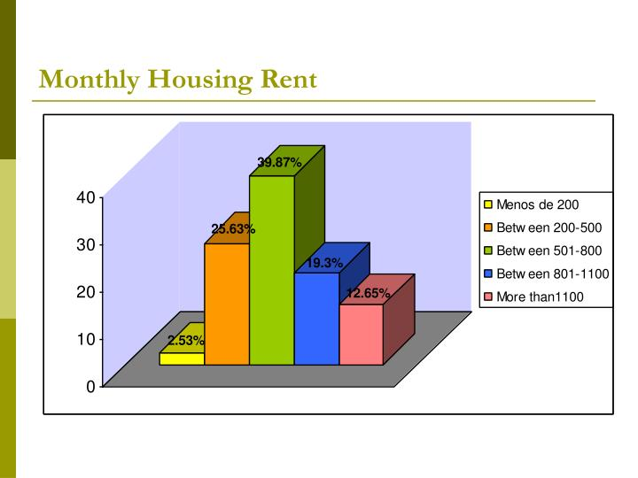 Monthly Housing Rent