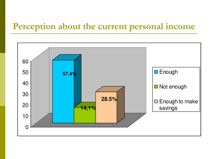 Perception about the current personal income