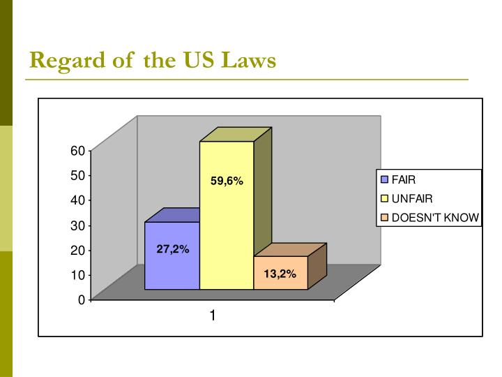 Regard of the US Laws