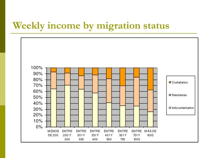 Weekly income by migration status