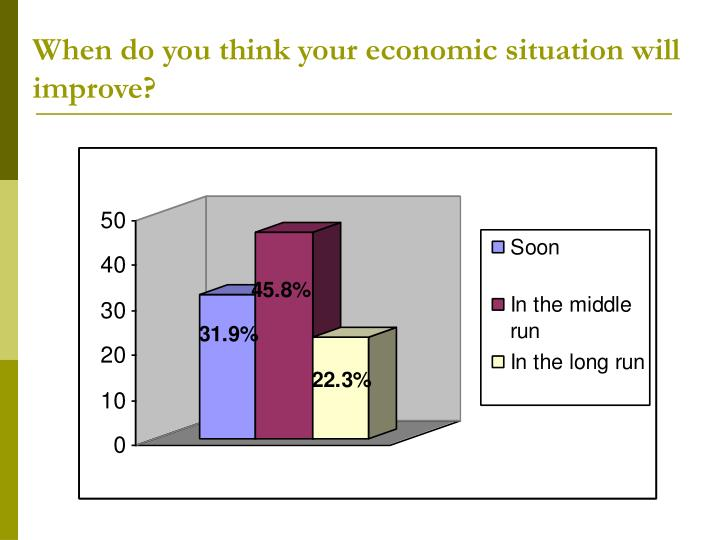 When do you think your economic situation will improve?