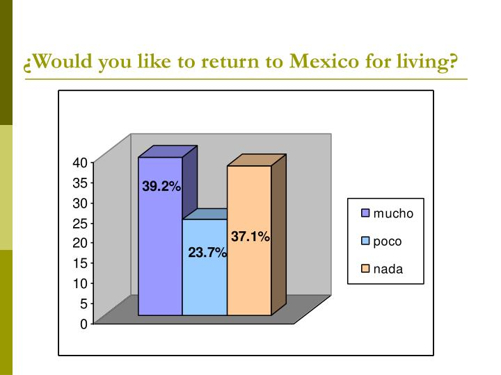 ¿Would you like to return to Mexico for living?