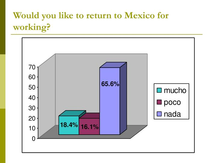 Would you like to return to Mexico for working?