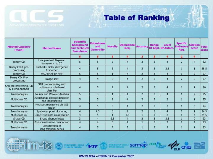 Table of Ranking