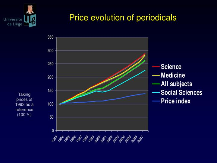 Price evolution of periodicals
