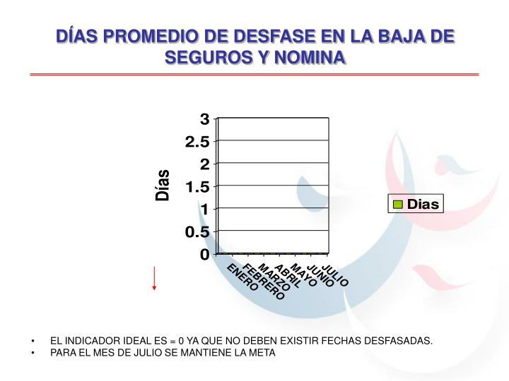 DÍAS PROMEDIO DE DESFASE EN LA BAJA DE SEGUROS Y NOMINA