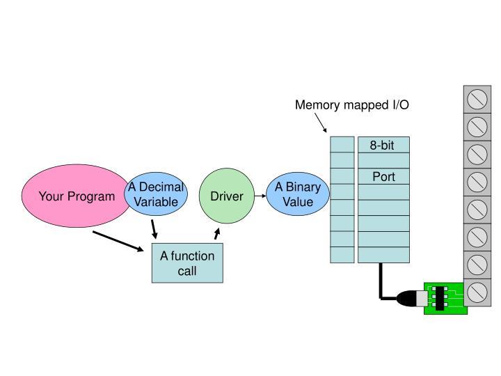 Memory mapped I/O