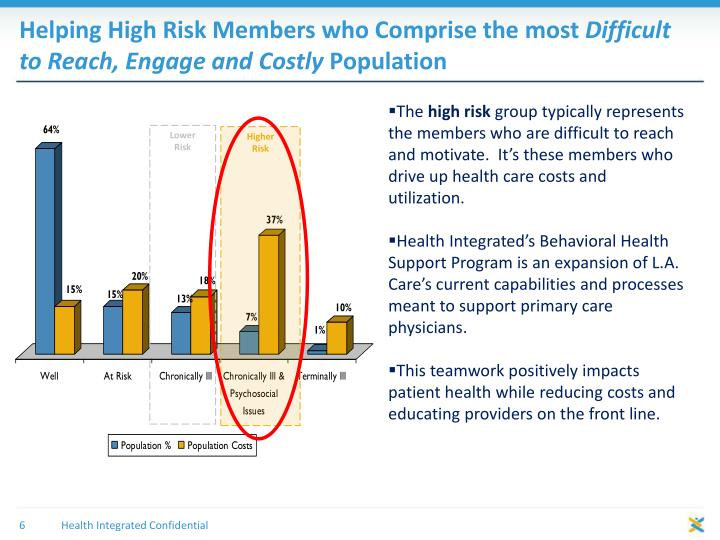 Helping High Risk Members who Comprise the most